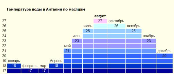 Температура воздуха в августе