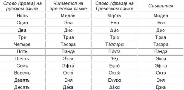 Греческий язык слова с переводом